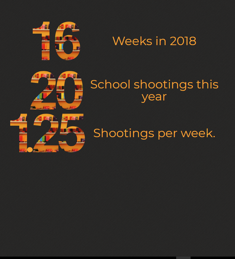 School Shooting Statistics 2018: CVUSD Faces Threats Of School Shootings
