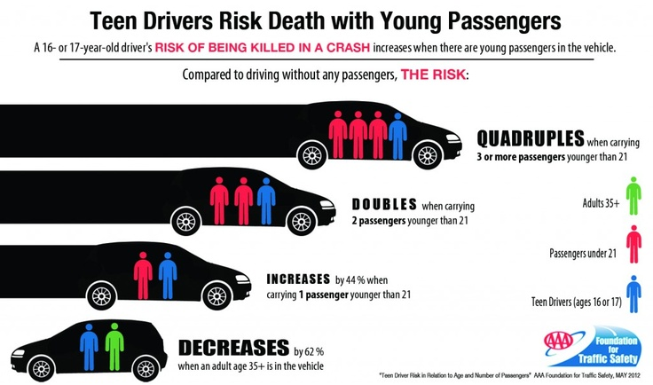 Auto safety groups fight to raise the legal driving age from 16 to 18