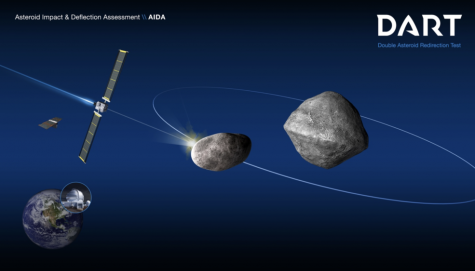 Schematic of the DART mission shows the impact on the moonlet of asteroid (65803) Didymos. Post-impact observations from Earth-based optical telescopes and planetary radar would, in turn, measure the change in the moonlet's orbit about the parent body.