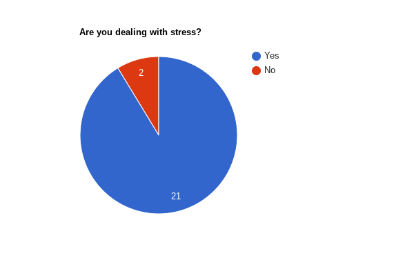 A survey was sent to 23 juniors at Don Lugo and 21 of them reported that they were dealing with stress.